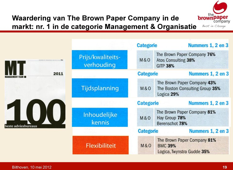 1 in de categorie Management &