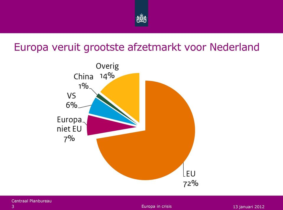 China 1% VS 6% Europa niet EU