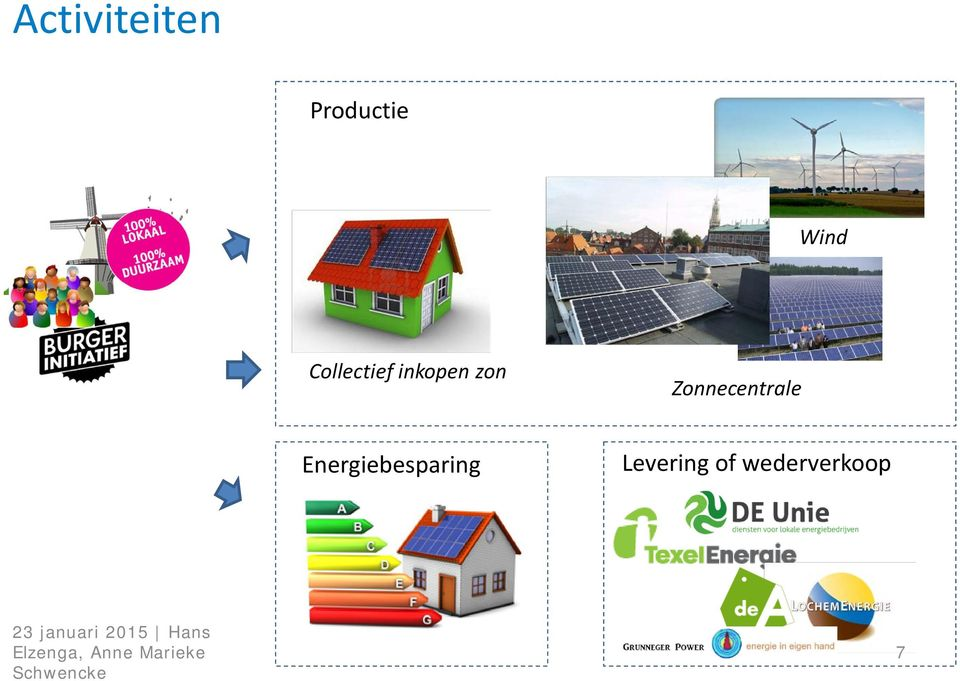 Energiebesparing Levering of