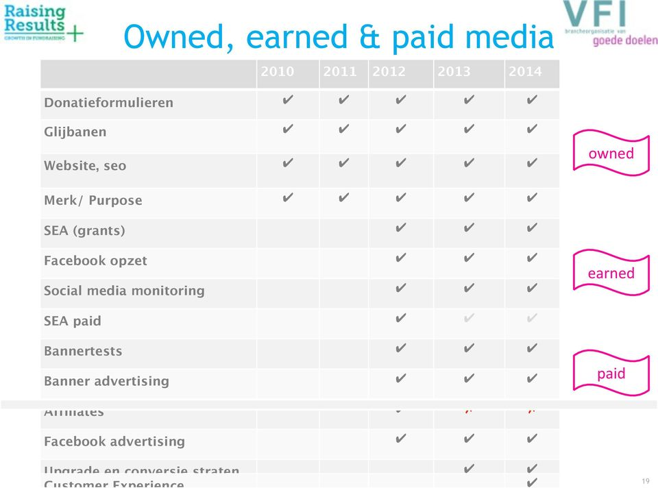 Social media monitoring earned SEA paid Bannertests Banner advertising paid