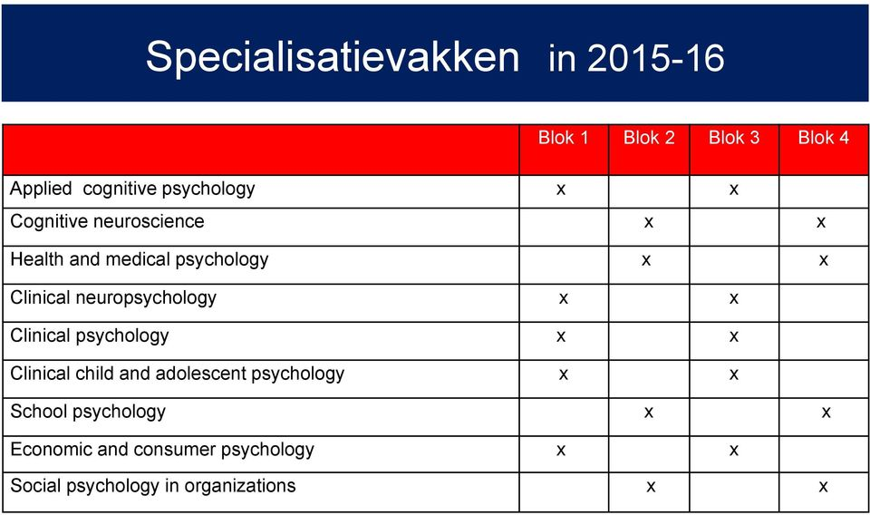 neuropsychology Clinical psychology Clinical child and adolescent psychology