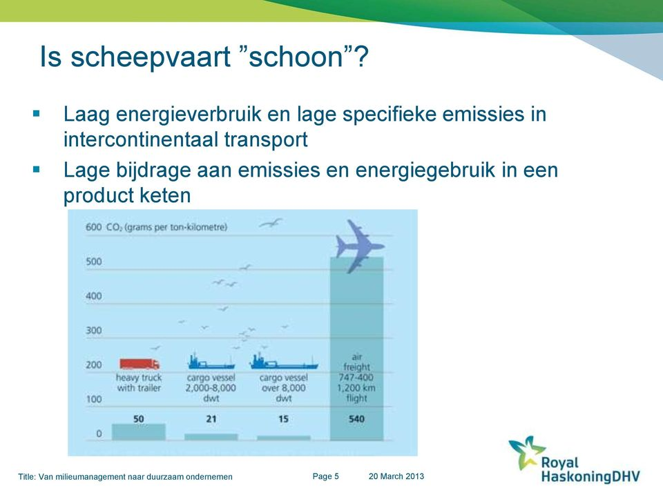 intercontinentaal transport Lage bijdrage aan emissies en