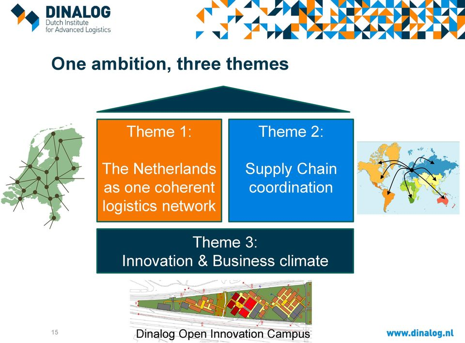 Theme 2: Supply Chain coordination Theme 3: