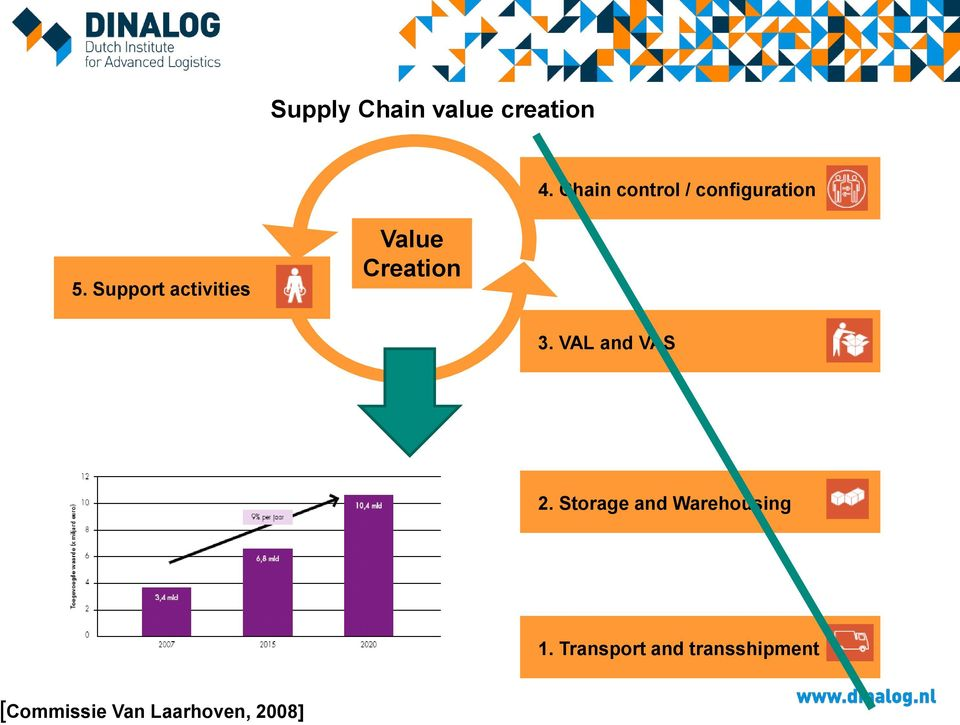 Support activities Value Creation 3. VAL and VAS 2.