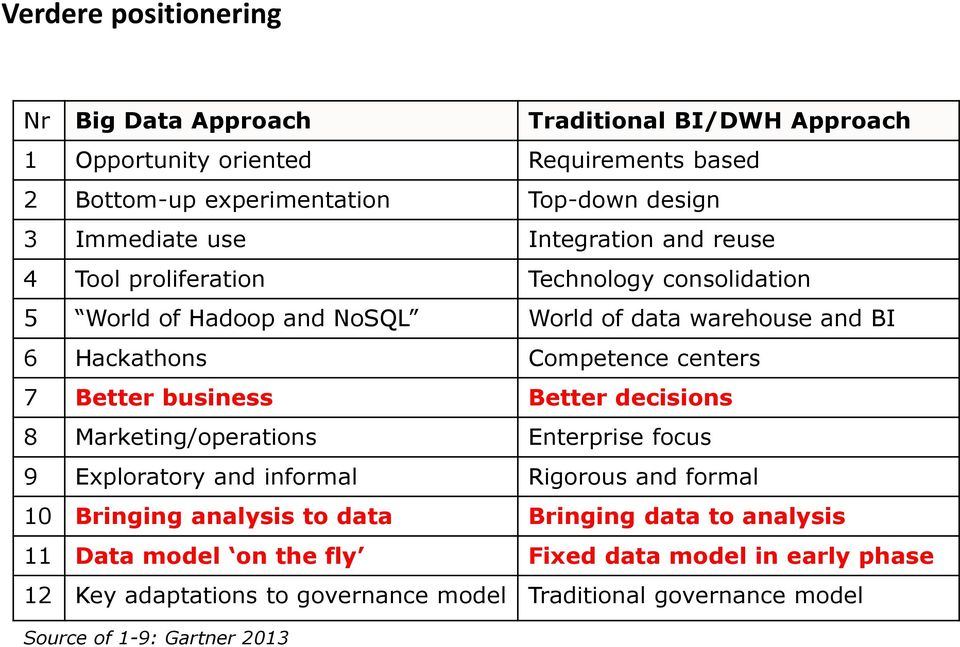 centers 7 Better business Better decisions 8 Marketing/operations Enterprise focus 9 Exploratory and informal Rigorous and formal 10 Bringing analysis to data