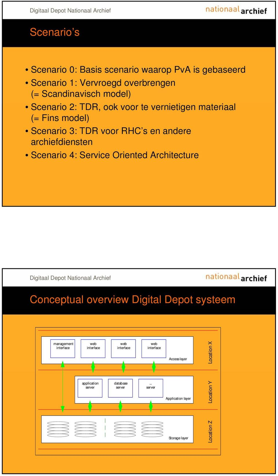 Scenario 4: Service Oriented Architecture Conceptual overview Digital Depot systeem management interface web interface web