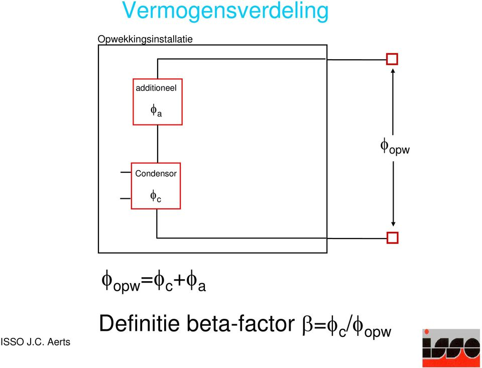 additioneel φ a φ opw Condensor