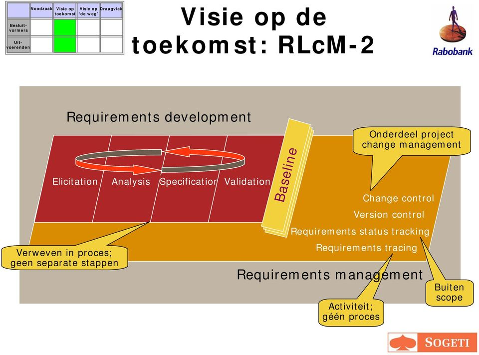 Onderdeel project change management Change control Version control Requirements