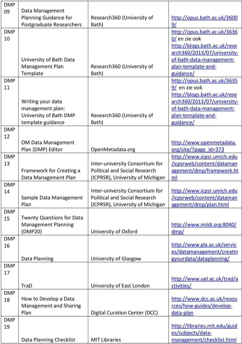 Management and Sharing Plan 19 Data Planning Checklist Research360 (University of Bath) Research360 (University of Bath) Research360 (University of Bath) OpenMetadata.