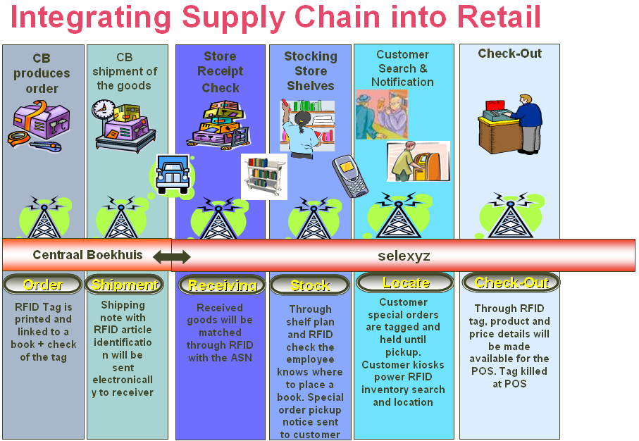 79 Figuur 16: Supply chain van BGN (Vink, 20