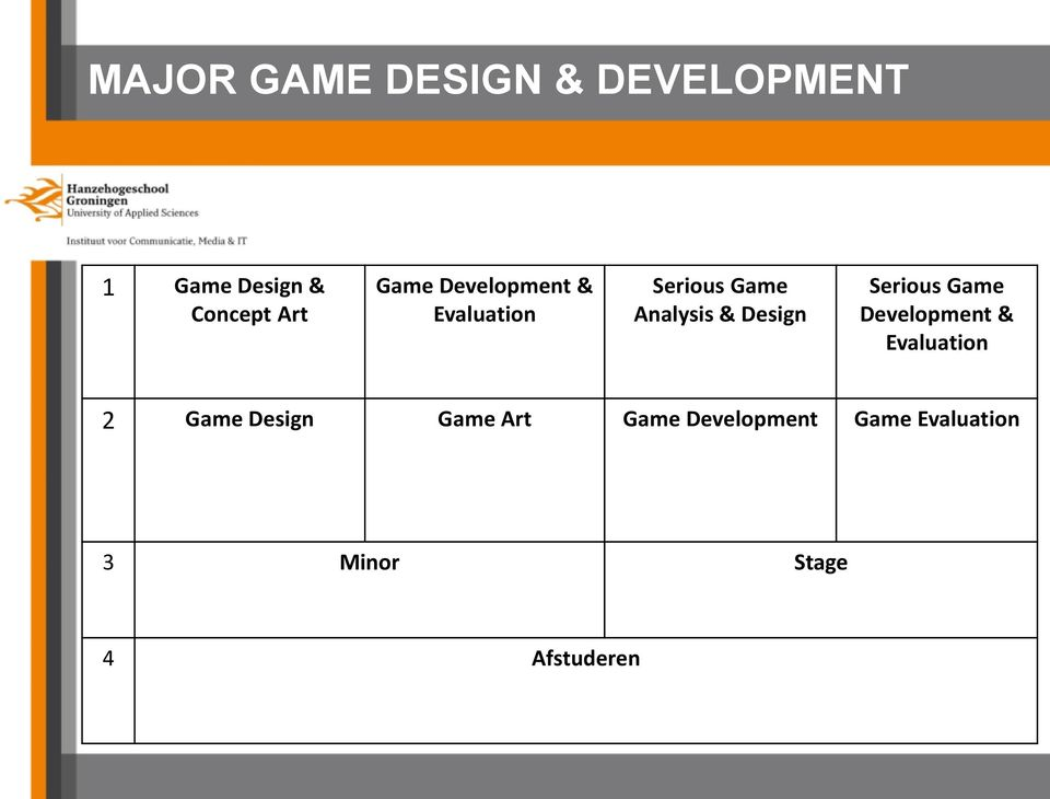 Serious Game Development & Evaluation 2 Game Design Game Art