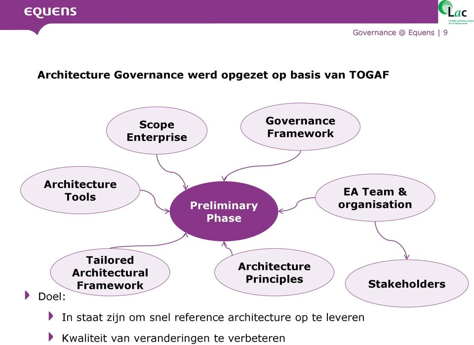 organisation Doel: Tailored Architectural Framework Architecture Principles