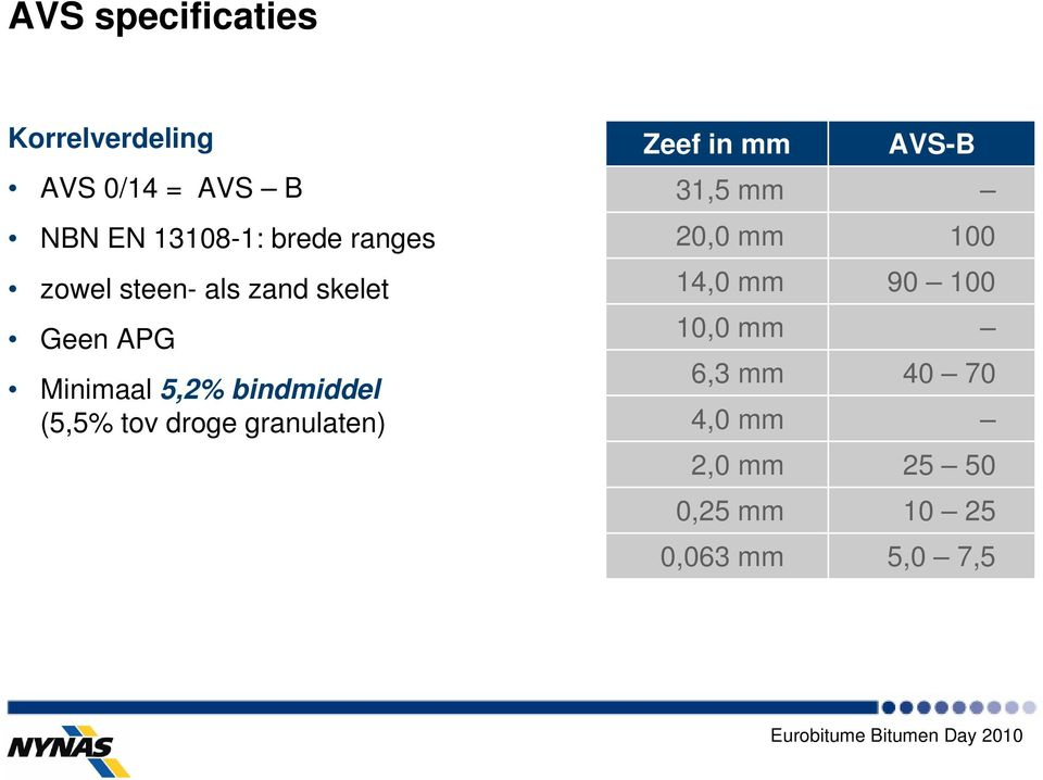 (5,5% tov droge granulaten) Zeef in mm AVS-B 31,5 mm 20,0 mm 100 14,0 mm