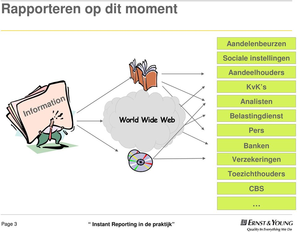 World Wide Web KvK s Analisten Belastingdienst