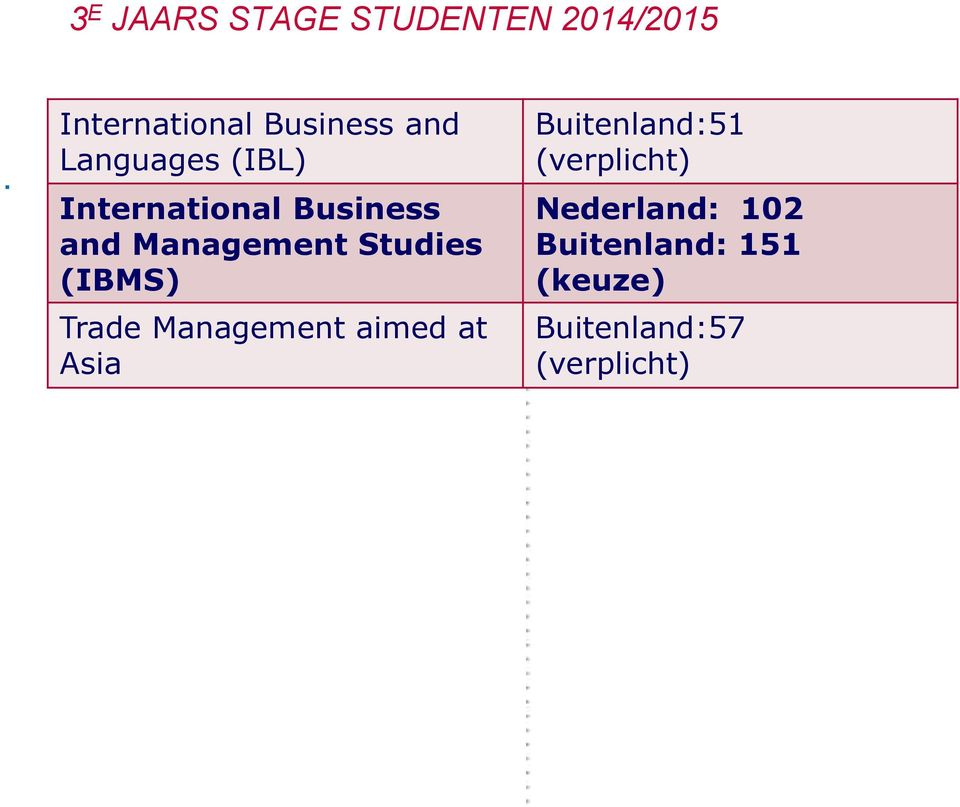 Business and Management Studies (IBMS) Trade Management aimed