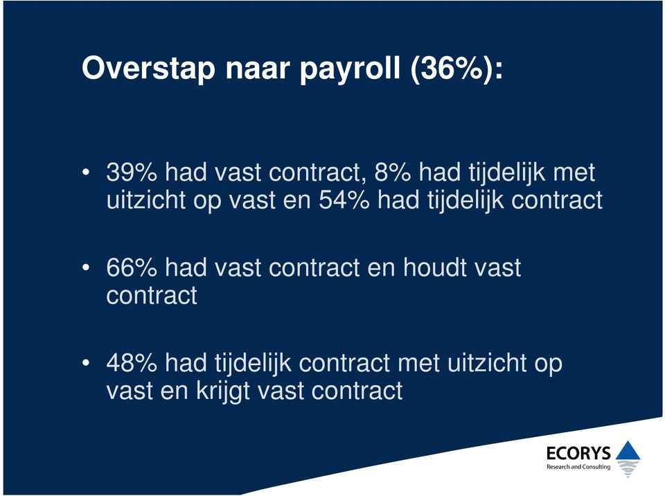 contract 66% had vast contract en houdt vast contract 48%