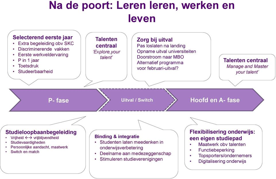 Talenten centraal Manage and Master your talent P- fase Uitval / Switch Hoofd en A- fase Studieloopbaanbegeleiding Vrijheid vrijblijvendheid Studievaardigheden Persoonlijke aandacht, maatwerk Switch