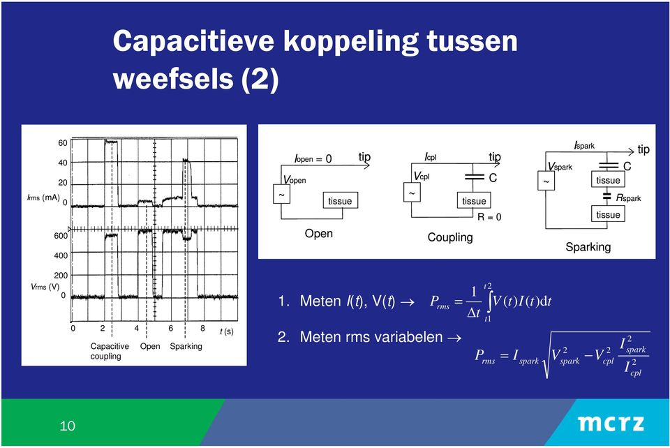 tissue 200 Vrms (V) 0 0 2 4 6 8 Capacitive coupling Open Sparking t (s) 1. Meten I(t), V(t) rms 2.
