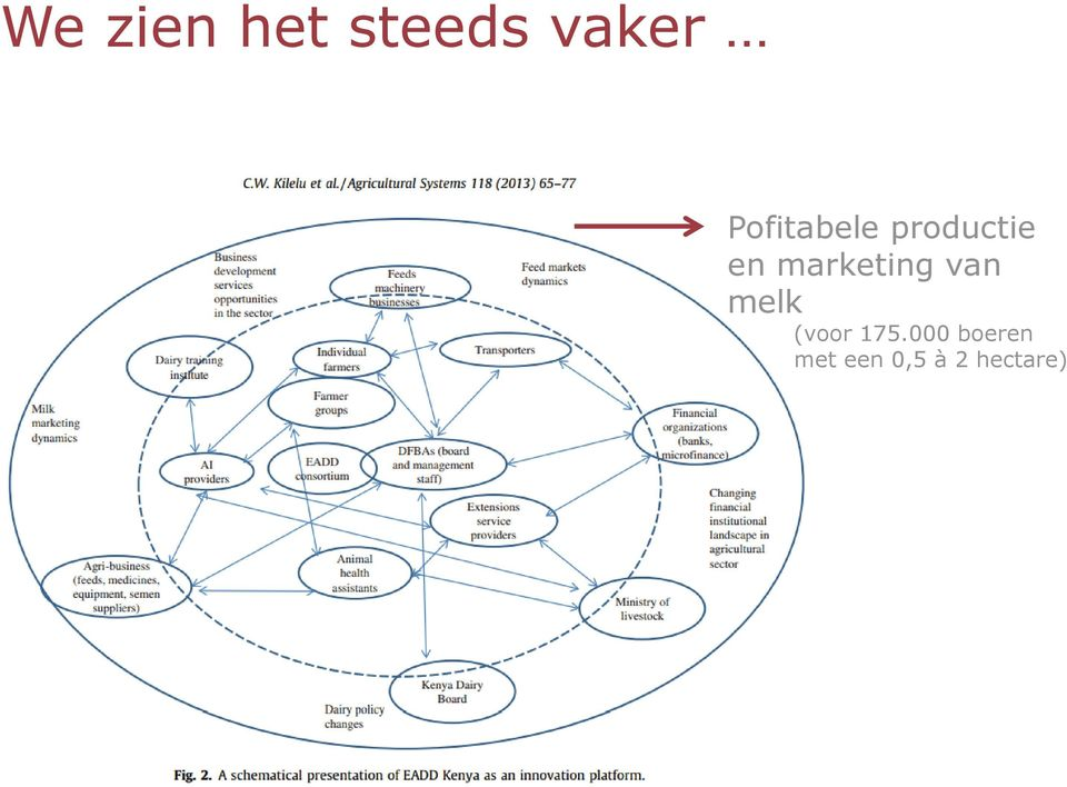marketing van melk (voor 175.