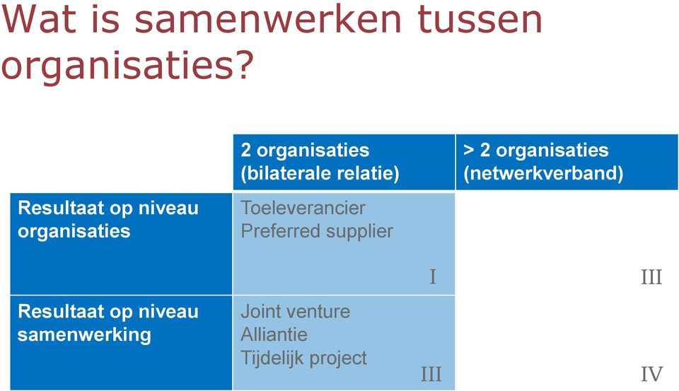 niveau organisaties Toeleverancier Preferred supplier I Supply Chain Shared service