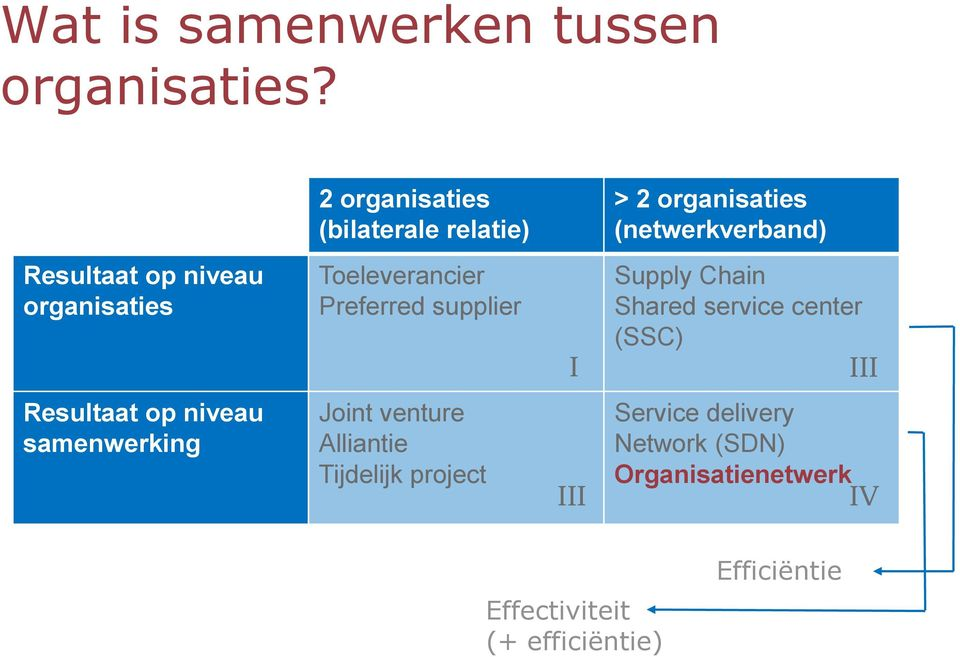 organisaties Toeleverancier Preferred supplier I Supply Chain Shared service center (SSC) III