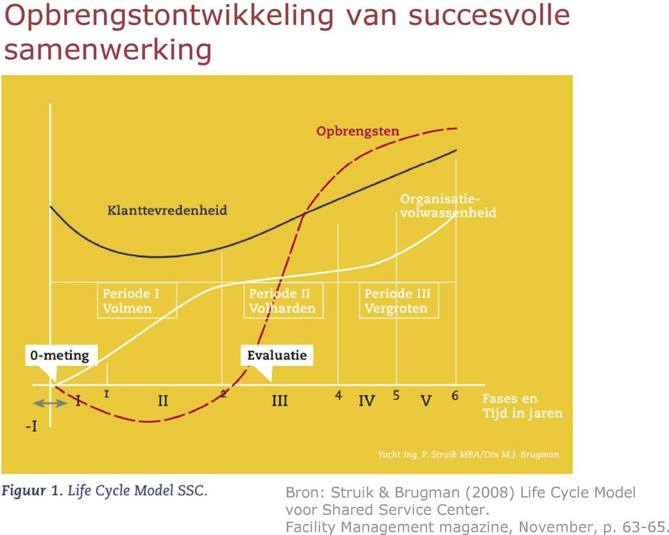 Life Cycle Model voor Shared Service Center.