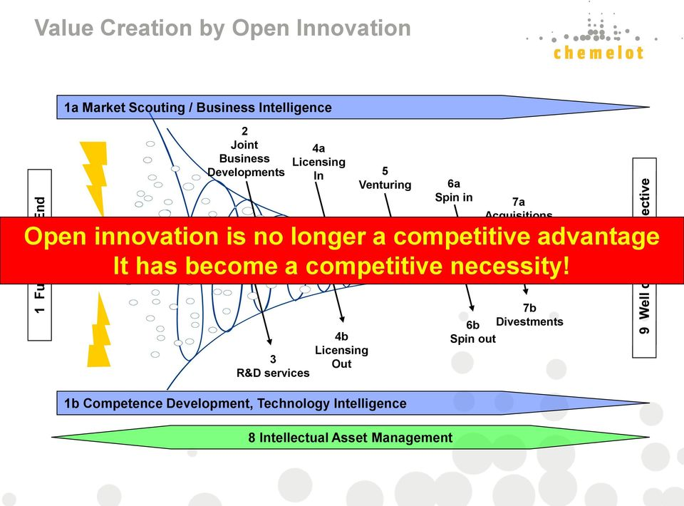 innovation is no longer a competitive advantage Interaction / Synthesis It has become a competitive necessity!