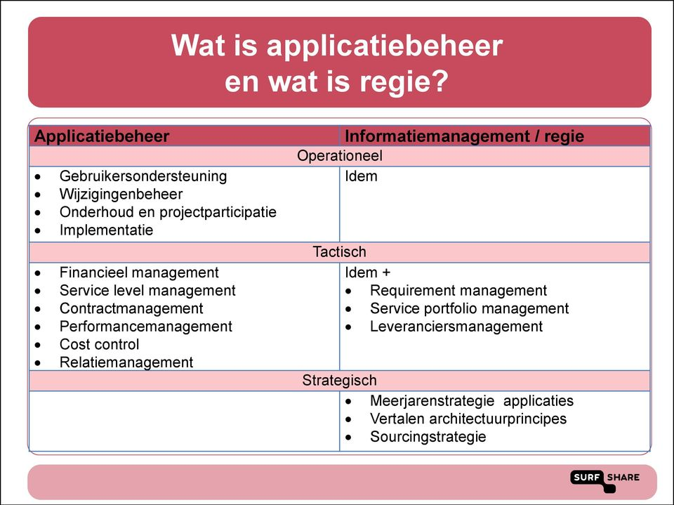 management Service level management Contractmanagement Performancemanagement Cost control Relatiemanagement Operationeel