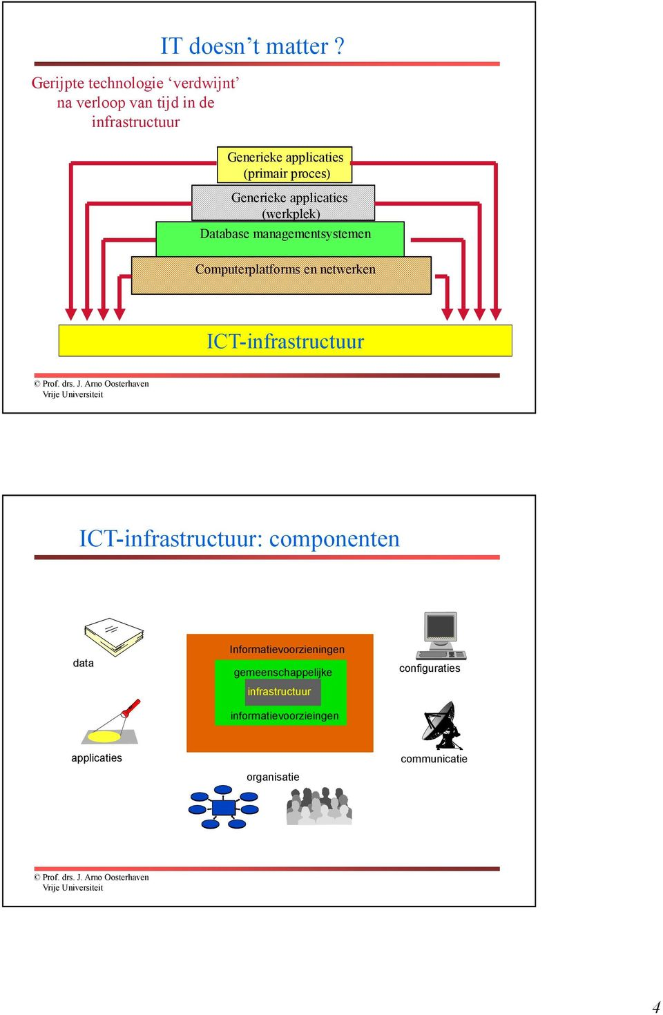 Computerplatforms en netwerken ICT-infrastructuur ICT-infrastructuur: componenten data