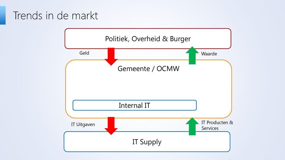 Gemeente / OCMW Internal IT IT
