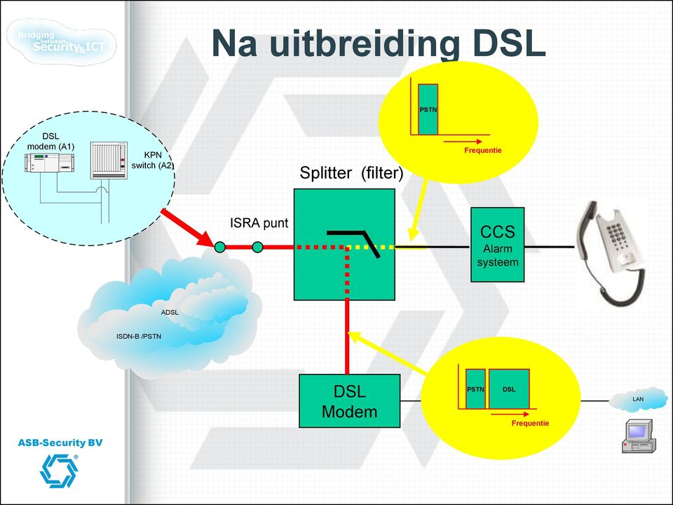Frequentie ISRA punt CCS systeem ADSL ISDN-B