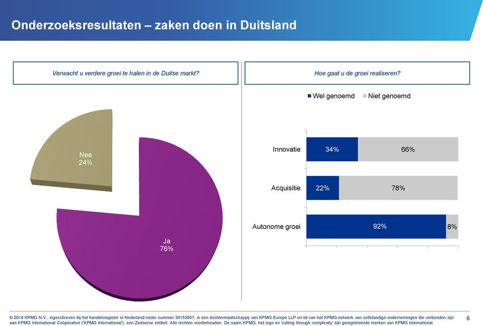 Nee 24% Innovatie 34% 66% Acquisitie 22% 78%