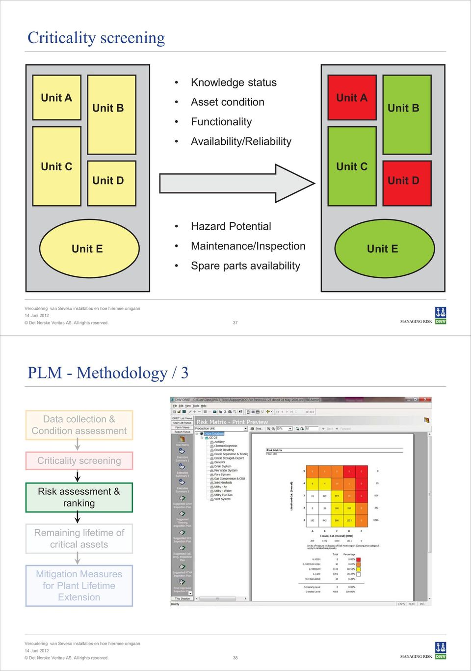 parts availability Unit E 37 PLM - Methodology / 3 Data collection & Condition assessment Criticality