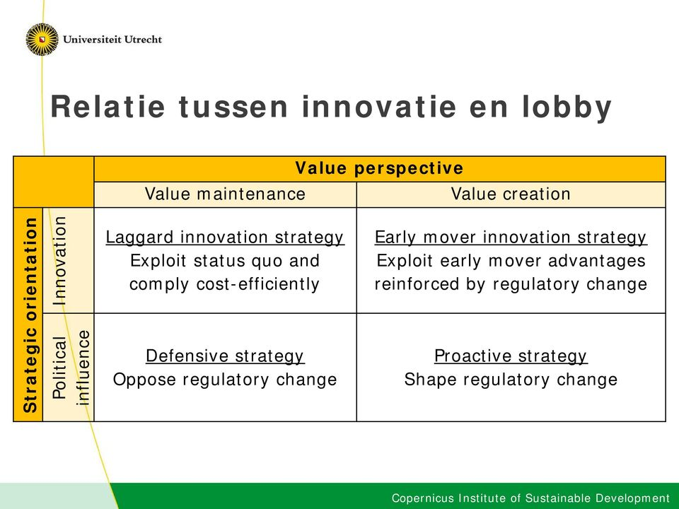 comply cost-efficiently Defensive strategy Oppose regulatory change Early mover innovation