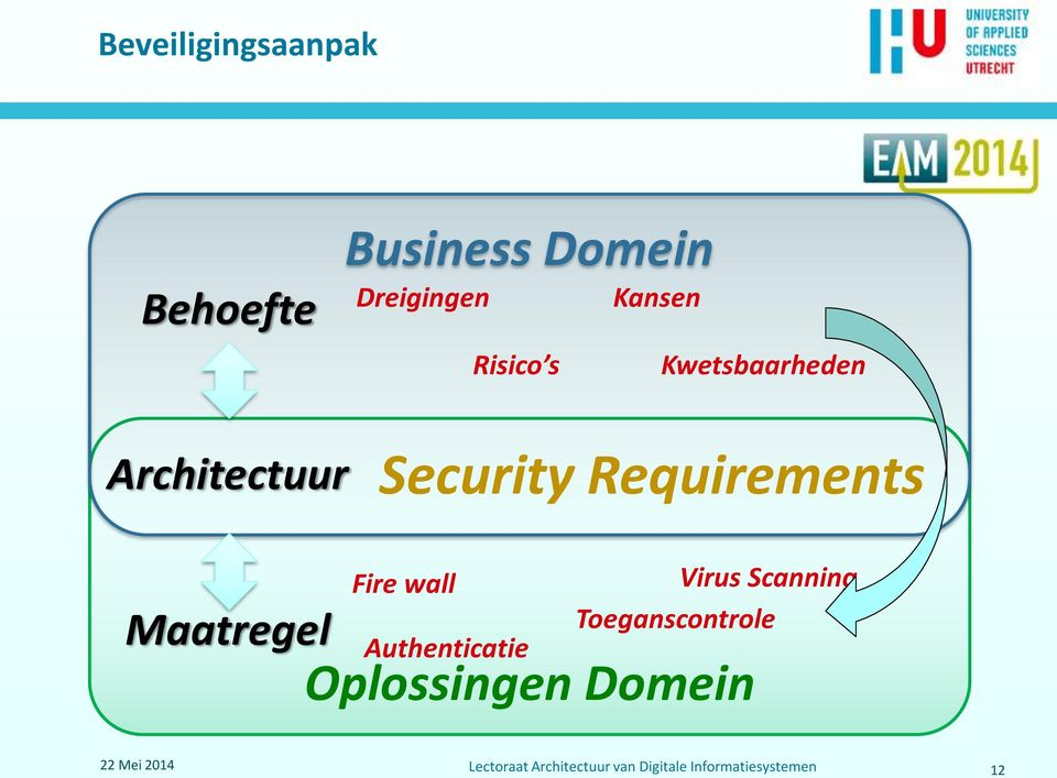 Architectuur Security Requirements Maatregel Fire