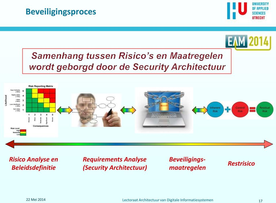 Analyse (Security Architectuur)