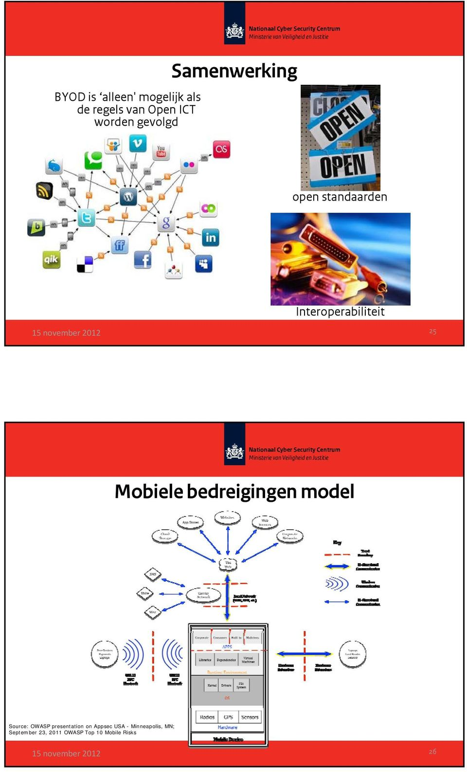 Mobiele bedreigingen model Source: OWASP presentation on Appsec
