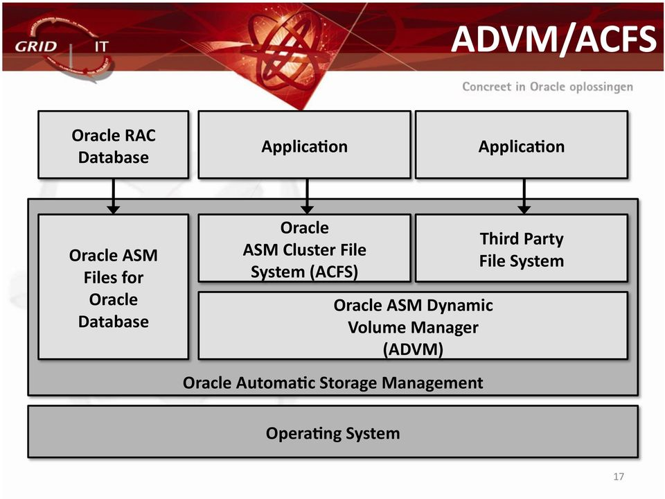 (ACFS) Oracle ASM Dynamic Volume Manager (ADVM) Oracle