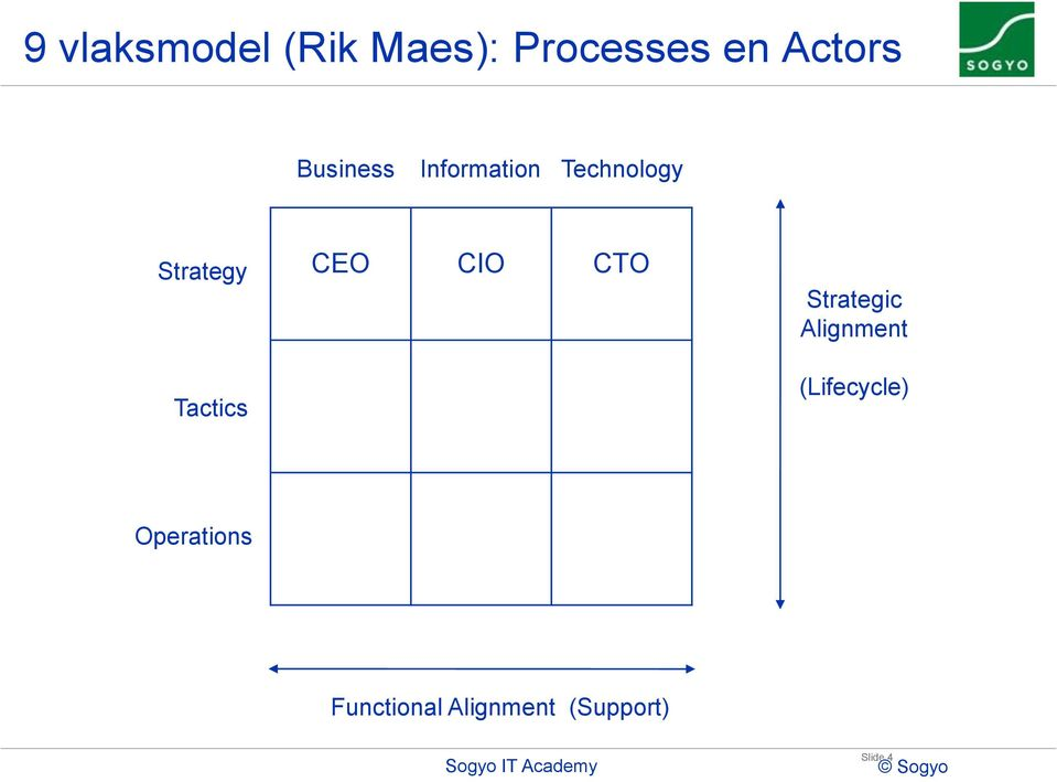 CIO CTO Strategic Alignment (Lifecycle)
