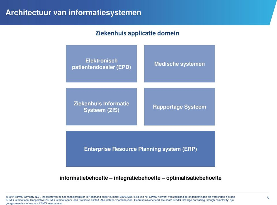 Informatie Systeem (ZIS) Rapportage Systeem Enterprise Resource