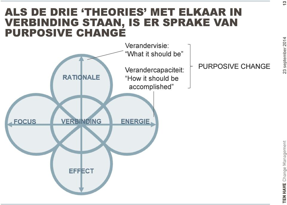 CHANGE Verandervisie: What it should be