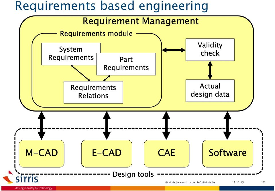 Part Requirements Requirements Relations Actual design