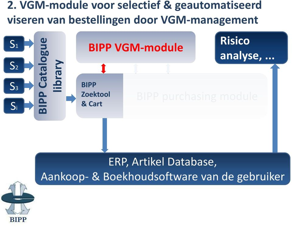 door VGM-management S1 S2 BIPP VGM-module Risico analyse,.