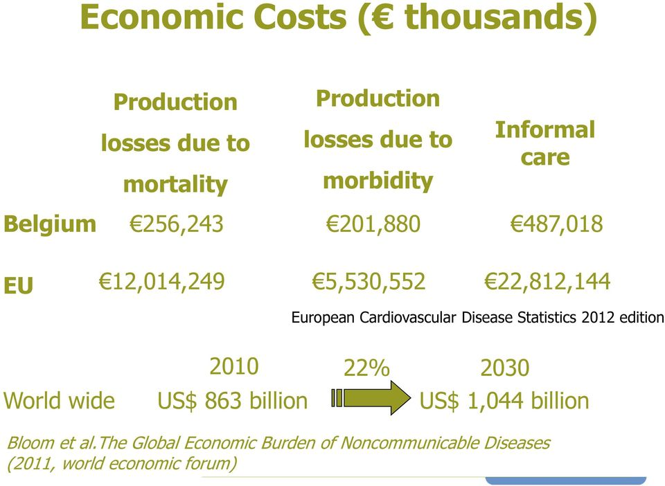 Cardiovascular Disease Statistics 2012 edition World wide 2010 US$ 863 billion 22% 2030 US$ 1,044