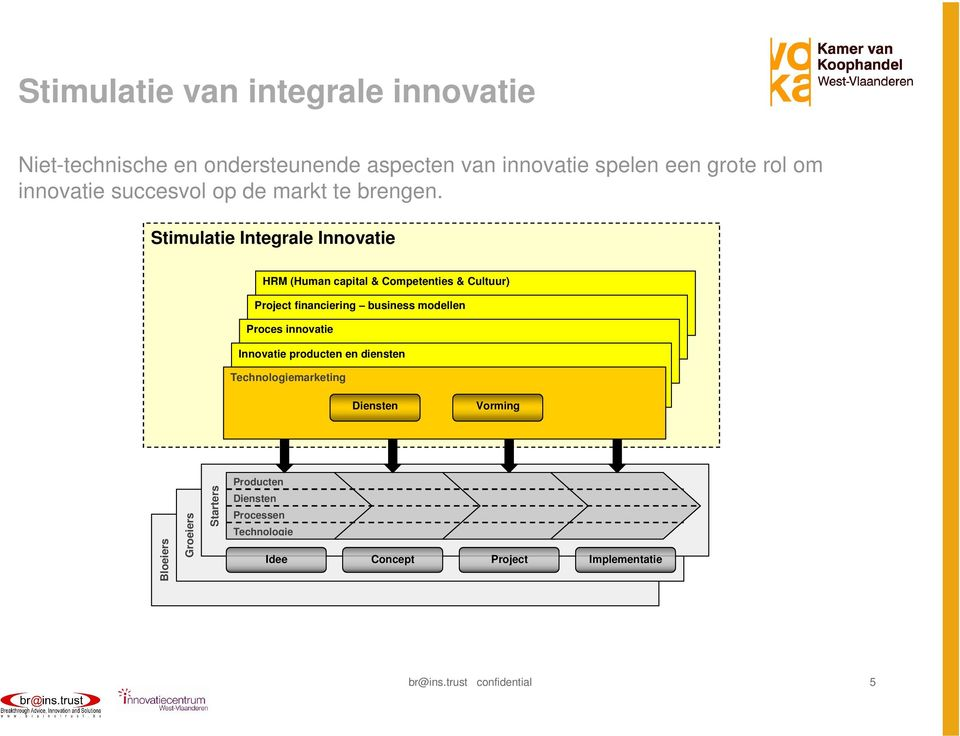 Stimulatie Integrale Innovatie HRM (Human capital & Competenties & Cultuur) Project financiering business modellen Proces