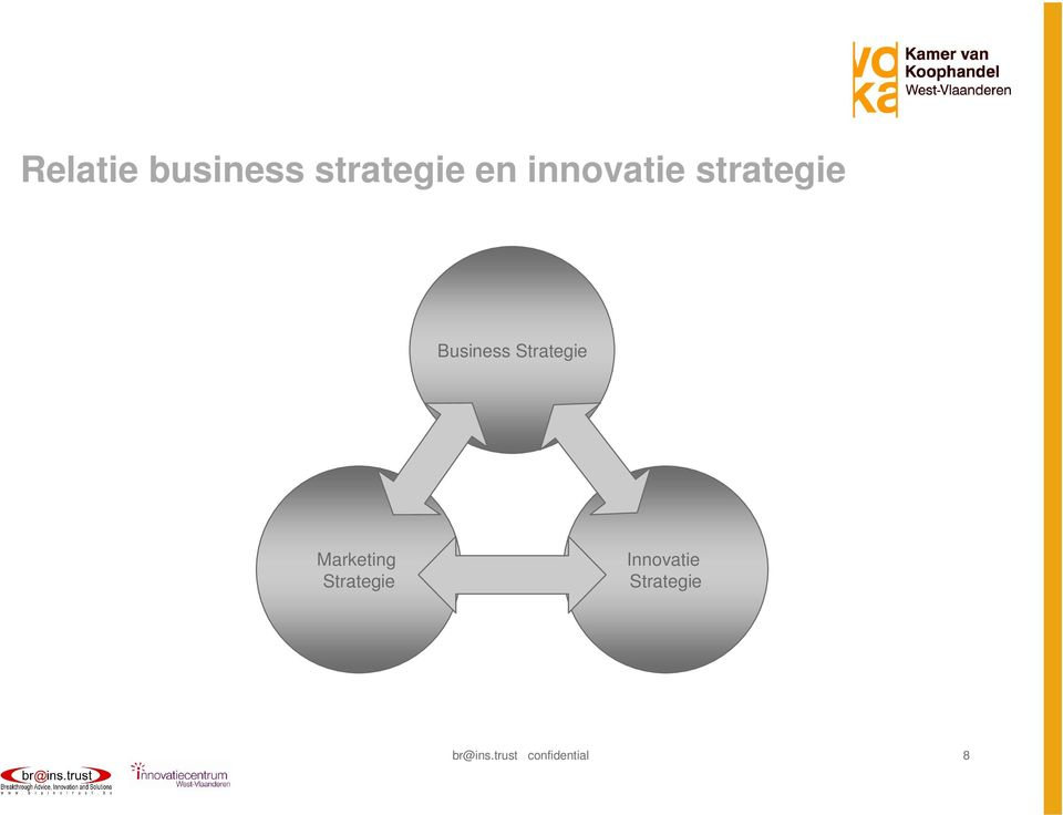 Strategie Marketing Strategie