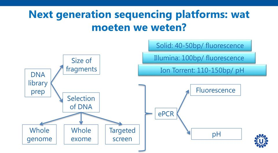 Selection of DNA Illumina: 100bp/ fluorescence Ion Torrent: