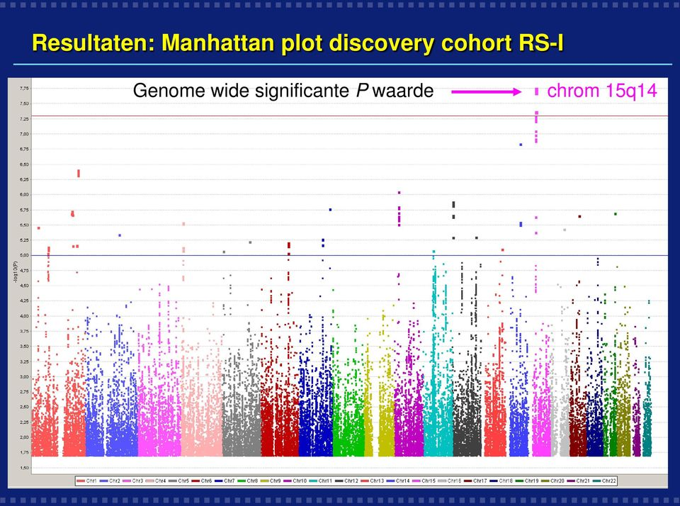 RS-I Genome wide