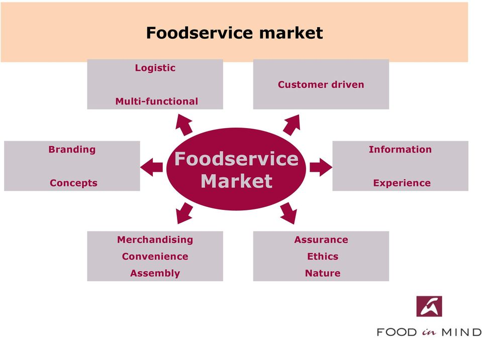 Foodservice Market Information Experience
