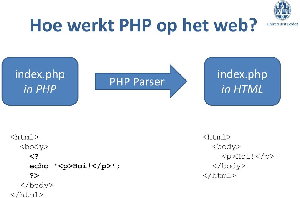 php in HTML <html> <body> <? echo '<p>hoi!